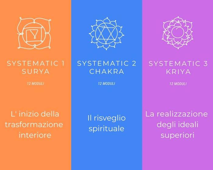 Systematic Yoga corsi